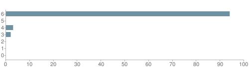 Chart?cht=bhs&chs=500x140&chbh=10&chco=6f92a3&chxt=x,y&chd=t:94,0,3,2,0,0,0&chm=t+94%,333333,0,0,10|t+0%,333333,0,1,10|t+3%,333333,0,2,10|t+2%,333333,0,3,10|t+0%,333333,0,4,10|t+0%,333333,0,5,10|t+0%,333333,0,6,10&chxl=1:|other|indian|hawaiian|asian|hispanic|black|white